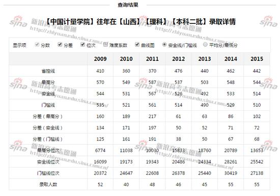 中国计量学院录取详情;图来自新浪高考志愿通