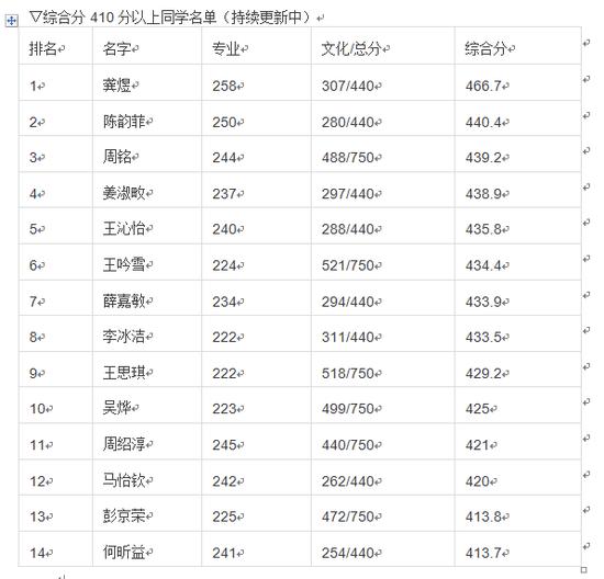 综合分410分以上同学名单(持续更新中)