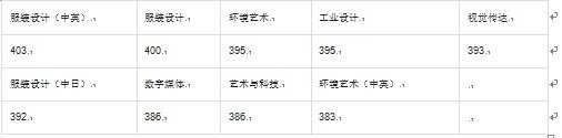 2015年东华大学各专业录取综合分(上海艺术合子美术教育统计)