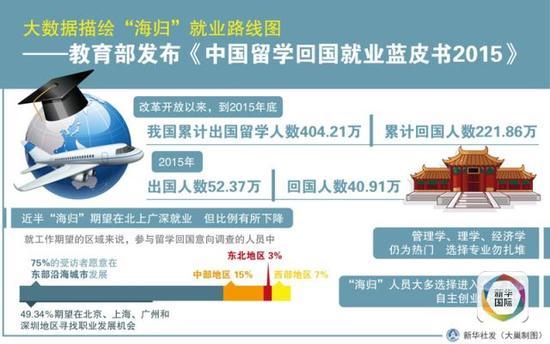 《中国留学回国就业蓝皮书2015》说明图(新华社发)