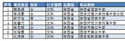 北外综合测试陕西考试通过名单