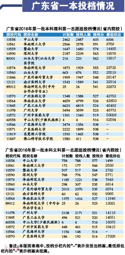 广东一本开录:北大文理投档分皆居榜首 广东高