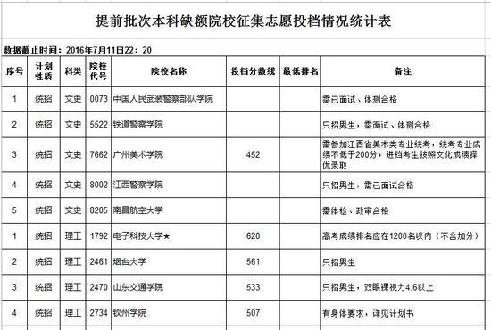 江西省提前批次本科缺额院校征集志愿投档分数