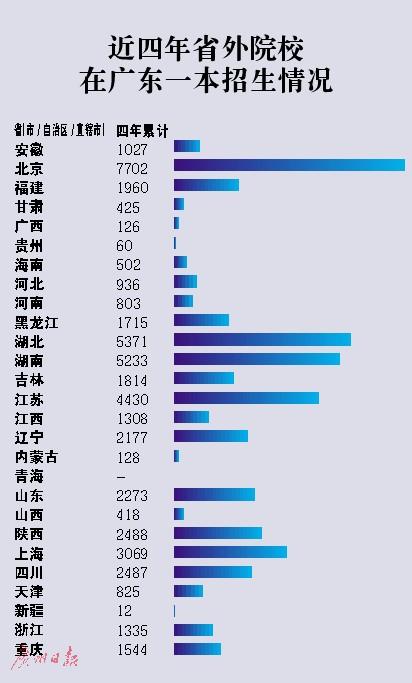 近4年省外高校在广东一本招生情况:录取计划少