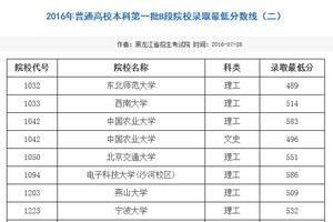 2016黑龙江本科第一批B段院校录取最低分数线
