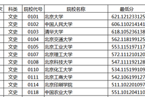 2016甘肃省本科一批H段投档最低分(文)