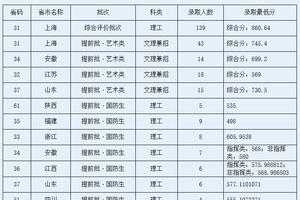 华东理工大学2016年各省录取分数线