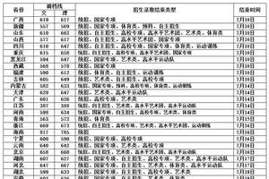北京师范大学2016年各省录取分数线