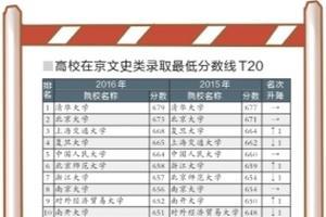 北京一本高校录取线排名榜落定 国科大成黑马