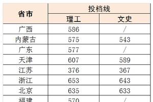 北京科技大学2016年各省录取分数线(更新中)