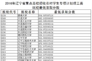 2016辽宁省专项计划院校录取最低分数