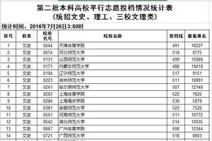 2016江西省本科第二批投档线及最低排名(文)