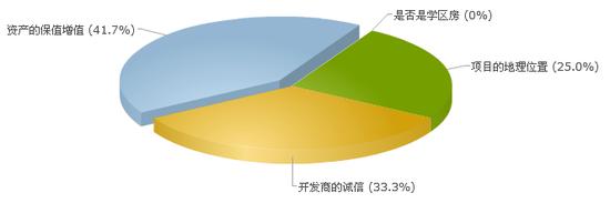 海外投资调查1