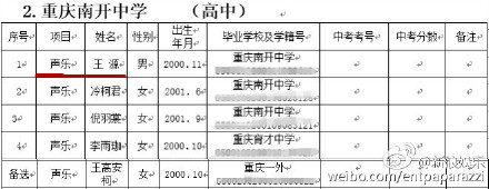 王源是重庆南开特长生考试声乐组第一