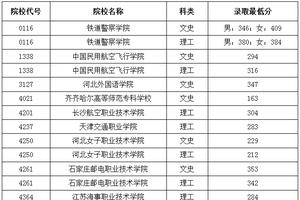 2016黑龙江高职专科提前批院校录取分数线