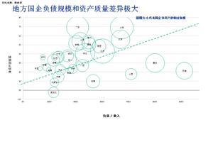 地方国企风险初现:多省份国企负债率仍高企