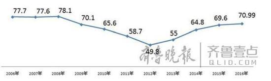 2006年至2016年高考录取人数走势(万)
