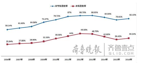 2006年至2016年高考录取率走势