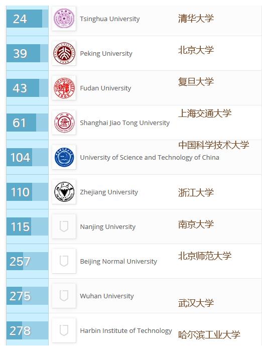 QS世界大学排名中国大陆大学TOP10