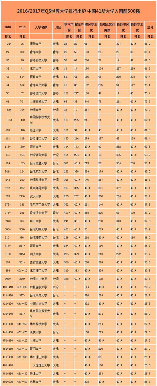 QS世界大学排名2016/17