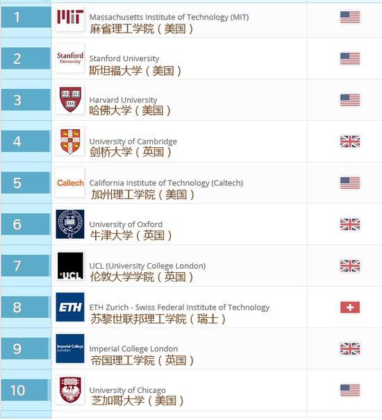 QS世界大学排名TOP10