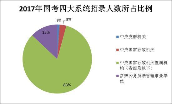 2017年国家公务员考试河南地区职位表分析|国