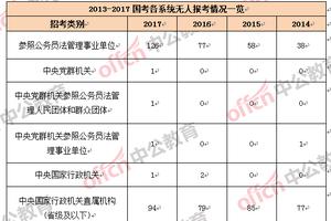 2017国家公务员考试共223个职位无人通过审核