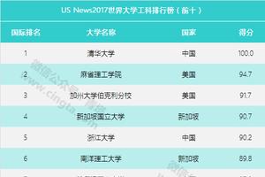 世界大学工科排行榜:中国四所高校进全球前十