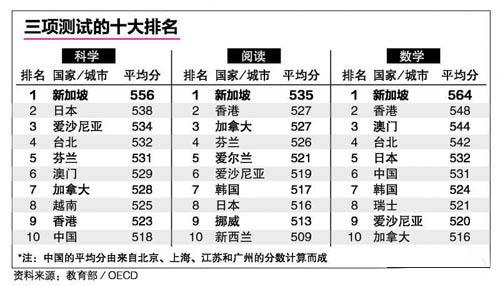 PISA2015三项测试排名前十的国家