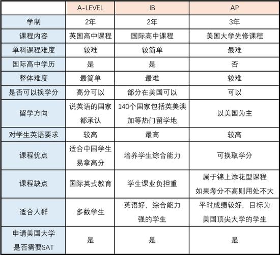 课程信息表