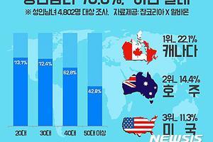 七成韩国人希望移民海外 原因多是逃避激烈竞争