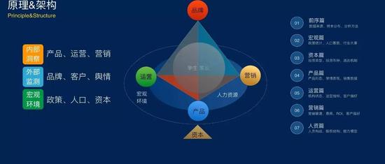 蓝皮书原理&构架