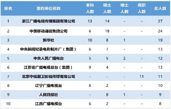 接受中传毕业生人数最多的10家单位