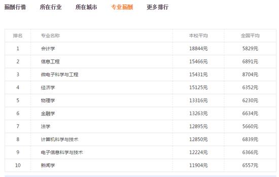 北京大学各专业毕业生薪酬,图来自新浪院校库