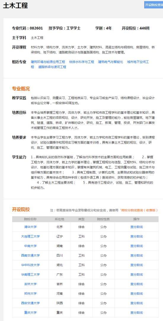 图4:土木工程专业信息,来自新浪高考院校ku
