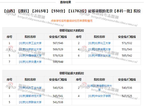 图2:550分考生可以报的北京院校,来自新浪高考志愿通
