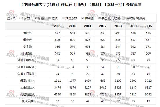 图1:中国石油大学(北京)录取详情,来自新浪高考志愿通