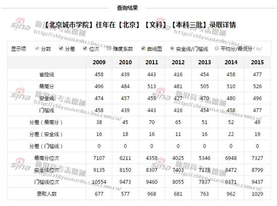 图1:北京城市大学本科三批录取情况;来自新浪高考志愿通