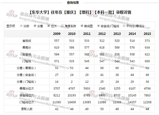 图1:东华大学往年录取详情,图来自新浪高考志愿通