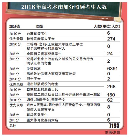 图片表格来自2016年6月20日北京日报