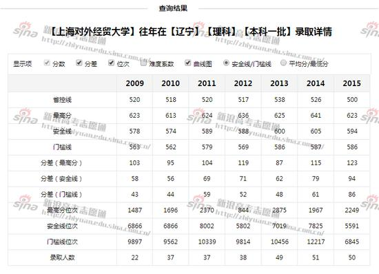 图3:上海对外经贸大学往年辽宁理科录取详情,来自新浪高考志愿通