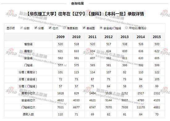 图2:华东理工大学往年辽宁理科录取详情,来自新浪高考志愿通