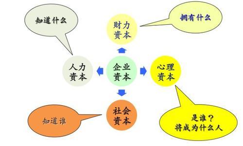 (熊汉忠:《职场心本管理》课件)