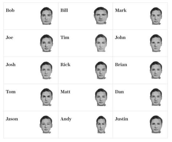男性名字所对应的脸型    图片来源:telegraph.co.uk,版权归原作者所有
