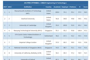 2017年QS世界大学专业排名发布