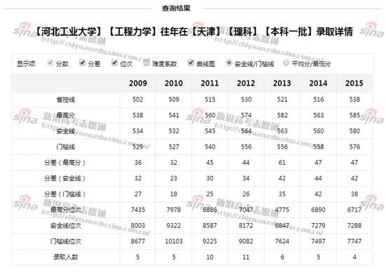 图2:河北工业大学工程力学专业录取详情,来自新浪高考志愿通
