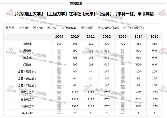 图3:北京理工大学工程力学录取详情,来自新浪高考志愿通
