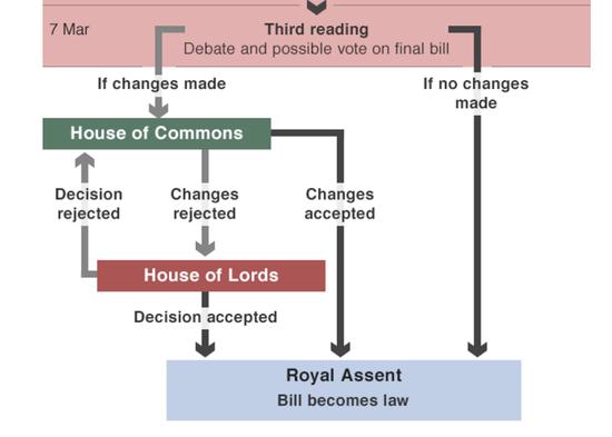 来源BBC:议会法案表决路线