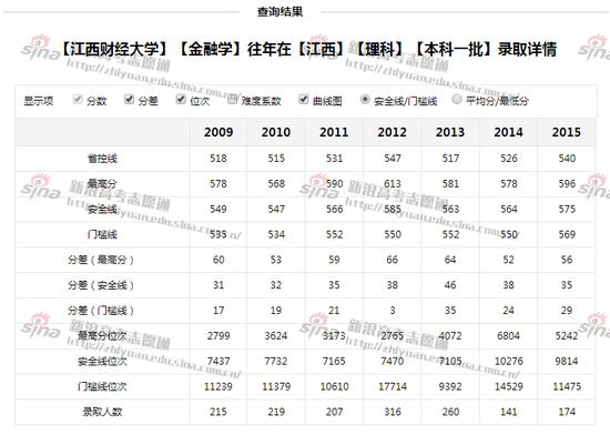 图2:江西财经大学理科录取详情,来自高考志愿通