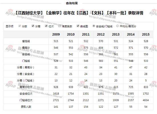 图3:江西财经大学文科录取详情,来自高考志愿通